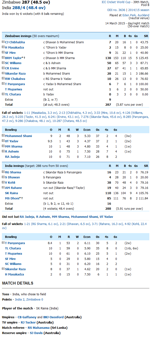 India Vs Zimbabwe Score Card